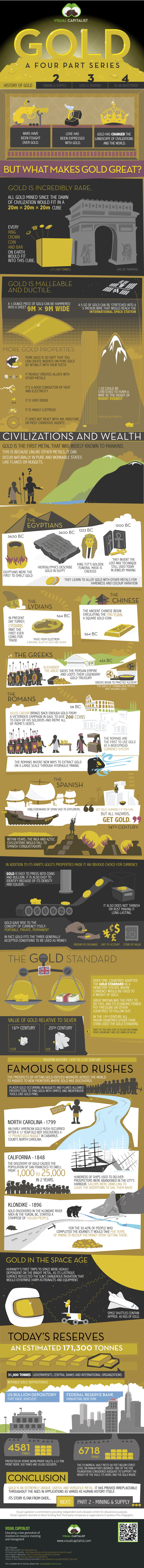 History of Gold infographic