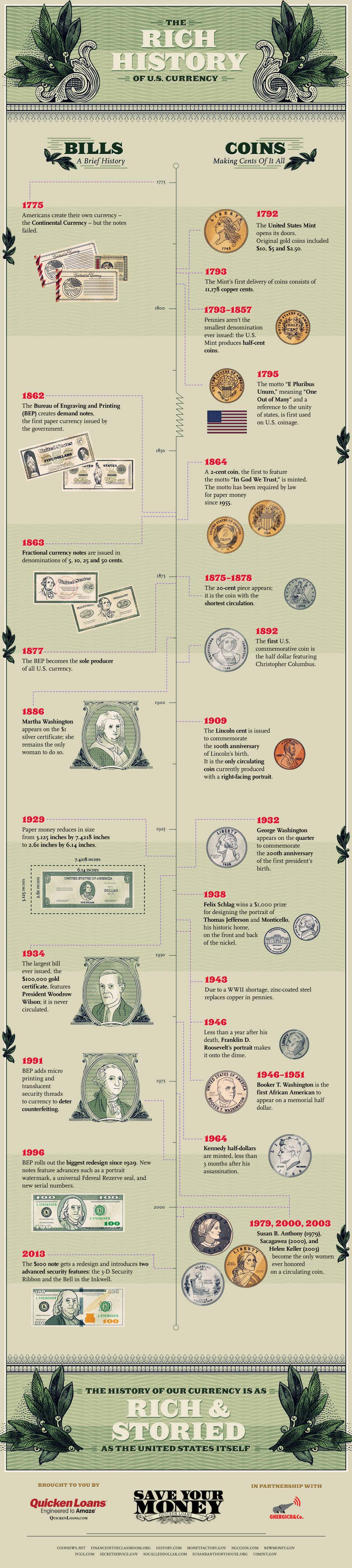 The Rich History of US Currency