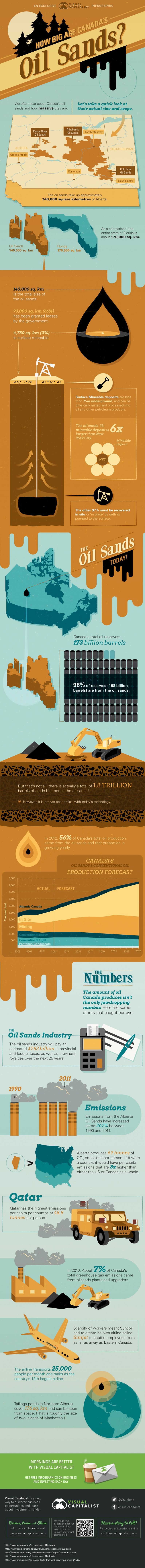 Infographic: How Big Are Canada's Oil Sands?