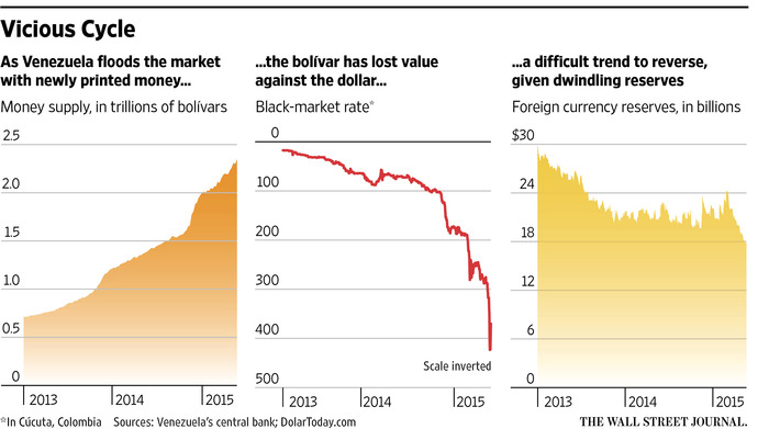 Black market bolívars, monetary expansion, and dwindling foreign currency reserves