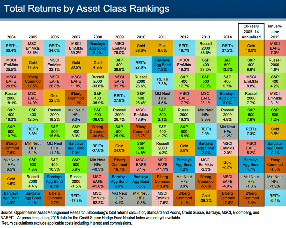 The Historical Returns by Asset Class Over the Last Decade