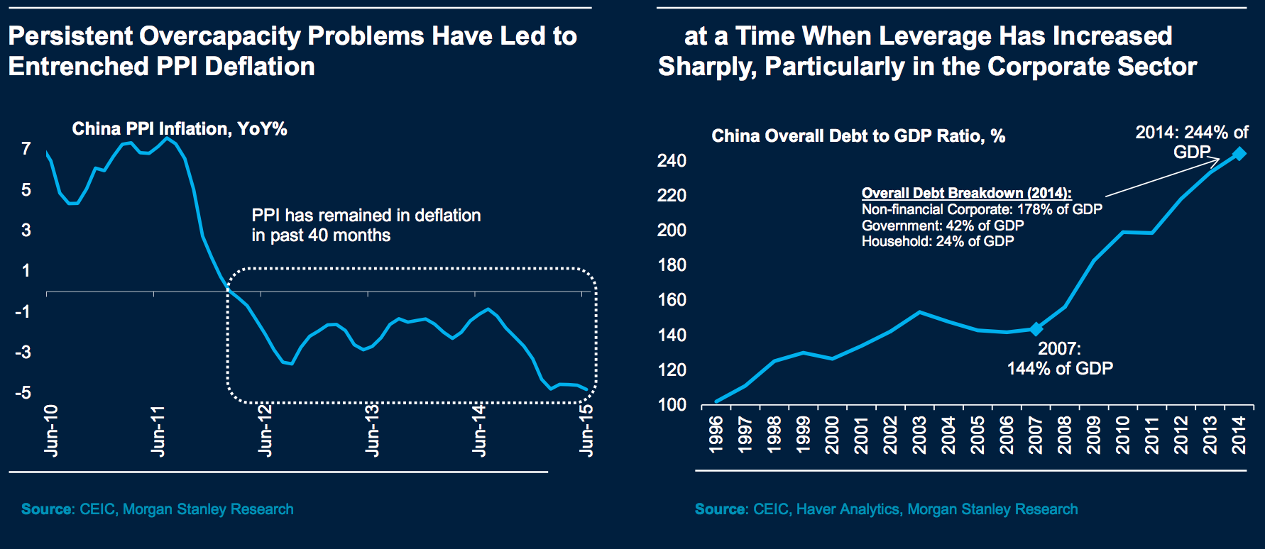 Chinese leverage increasing for corporations