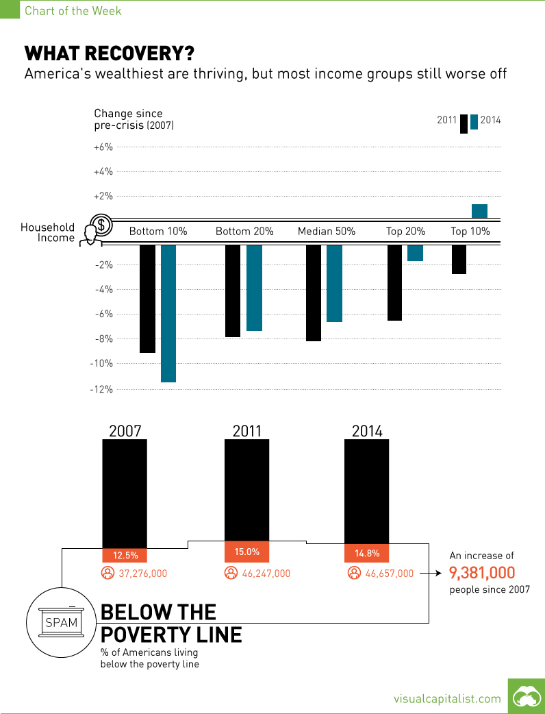9.4 Million More Americans Below Poverty Line Than Pre-Crisis [Chart]