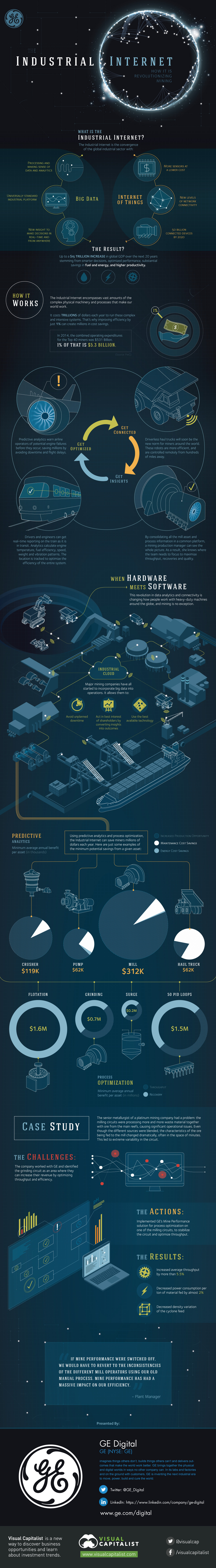 How the Industrial Internet is Revolutionizing the Mining Industry