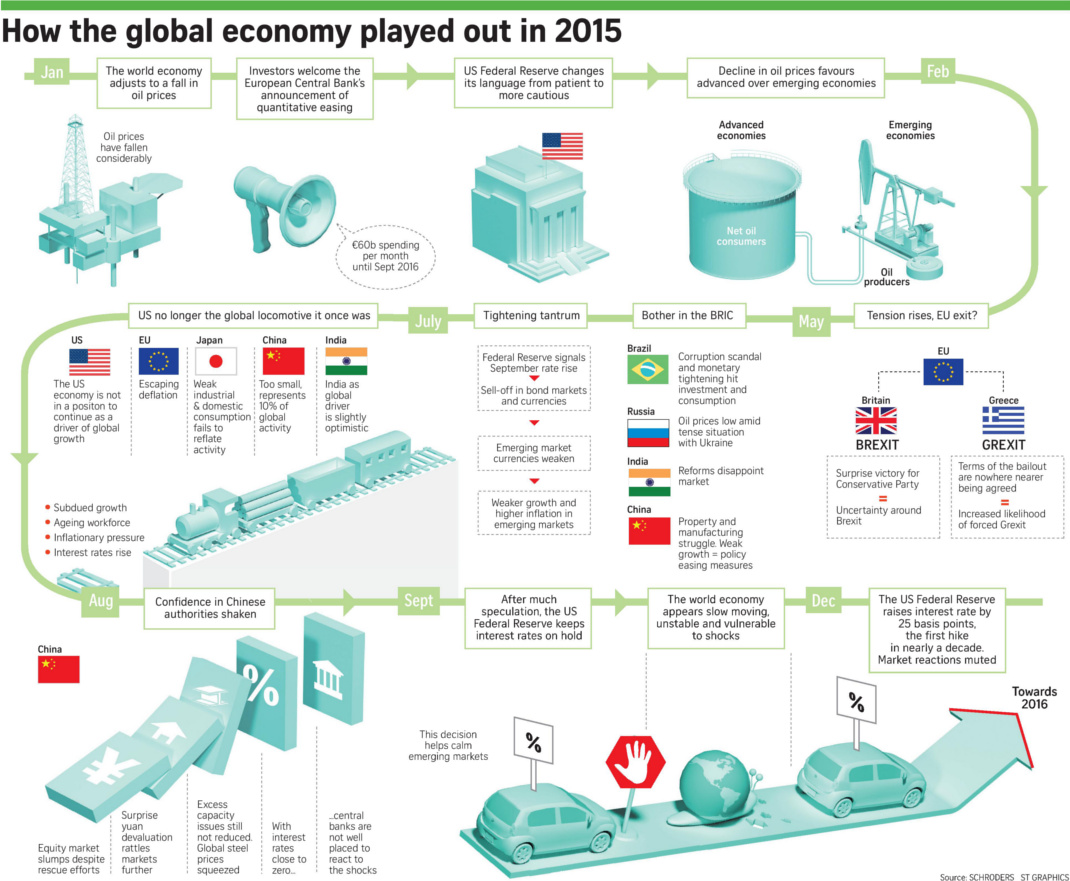 Timeline: How the Global Economy Played Out in 2015