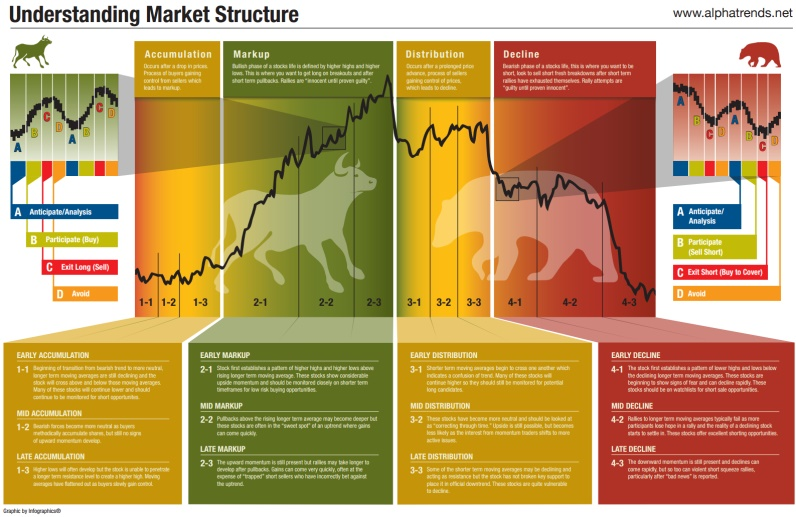 Market Cycle Diagram
