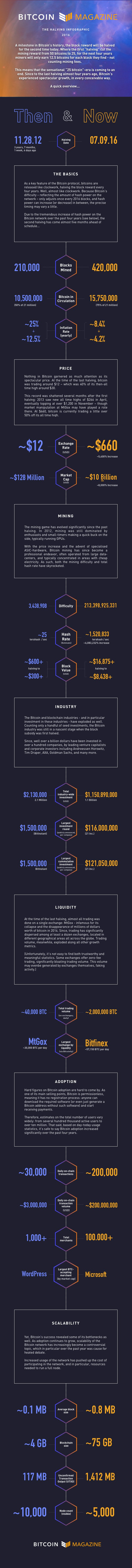 Then and Now: Key Bitcoin Stats and Figures