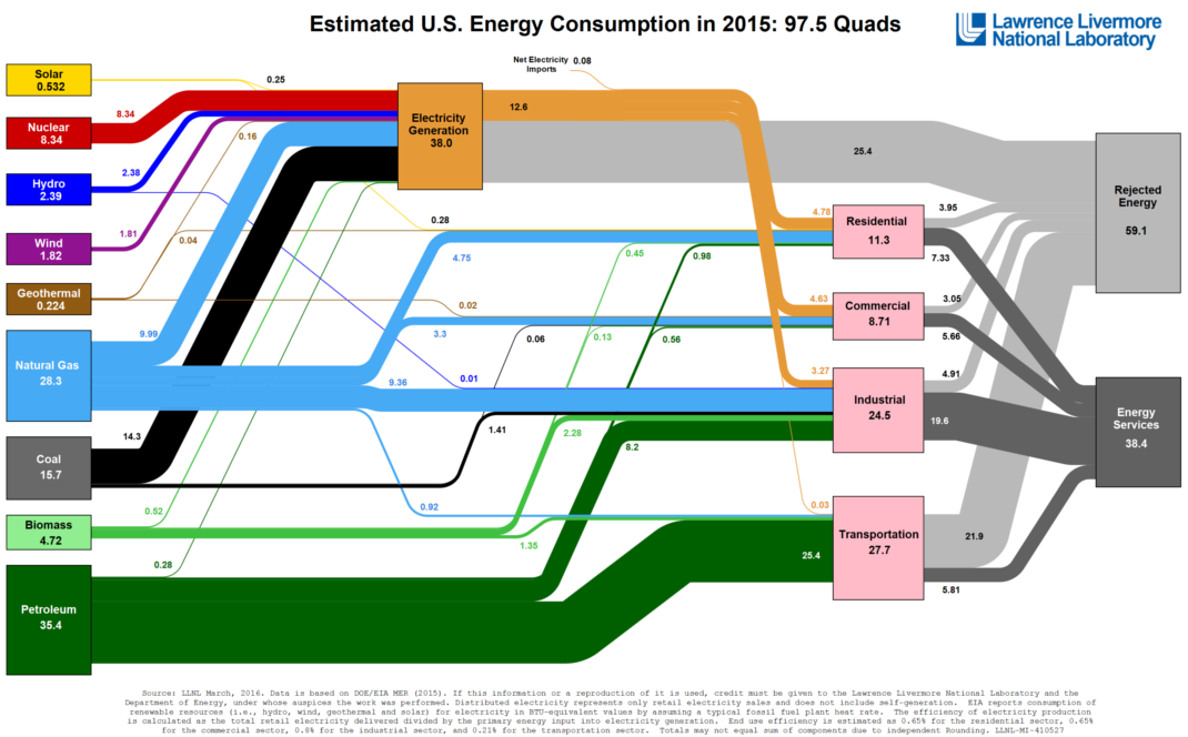 All U.S. Energy Consumption in a Big Diagram