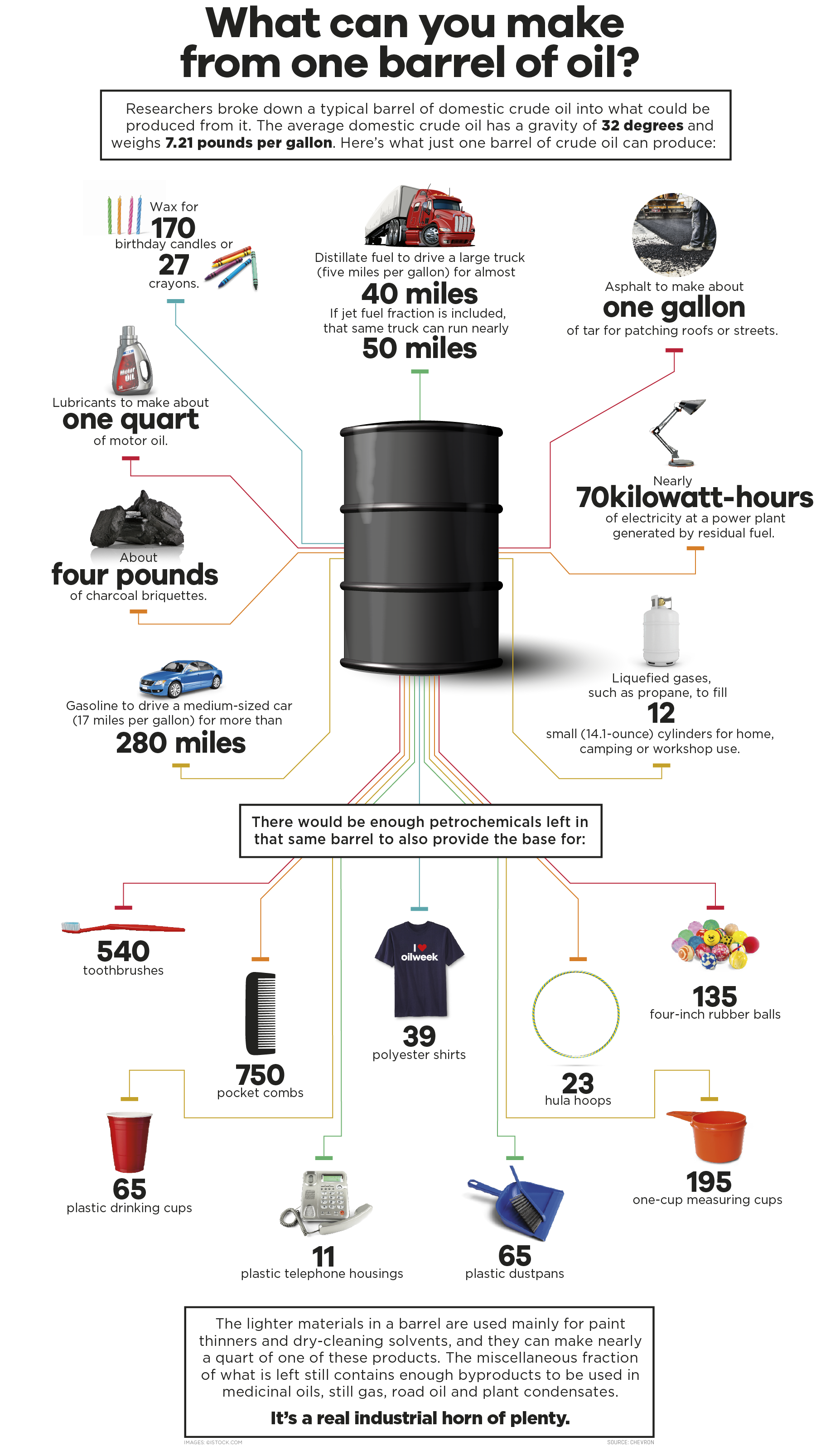 What Can Be Made from One Barrel of Oil?