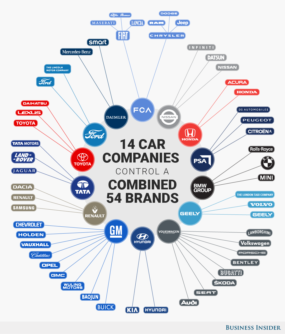 How These 4 Major Companies Are >> Infographic These 14 Companies Control The Entire Auto Industry