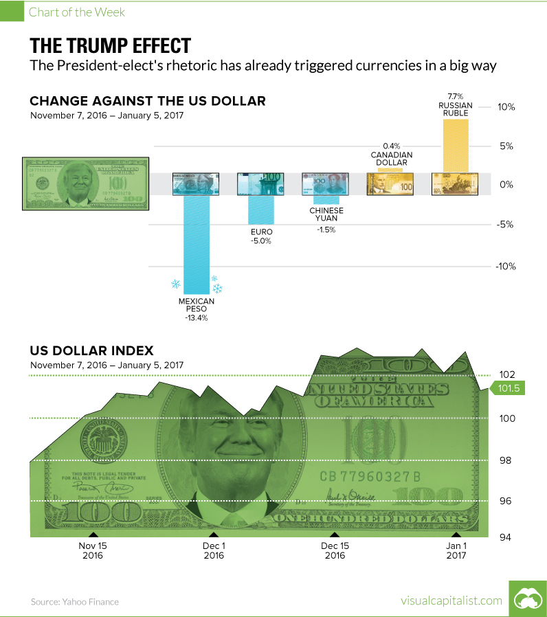 Chart: The Trump Effect on Currencies