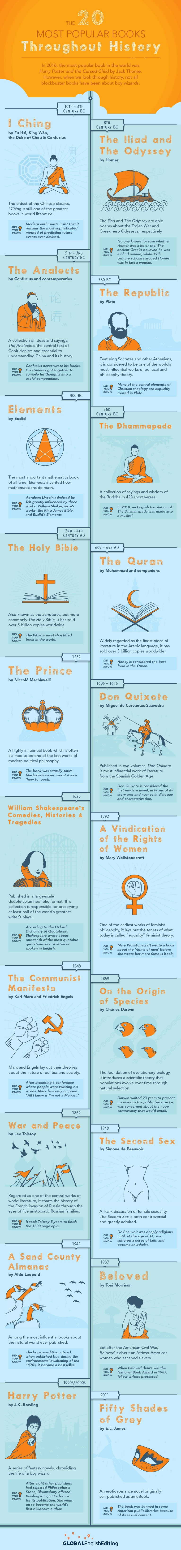 The Twenty Most Popular Books Throughout History
