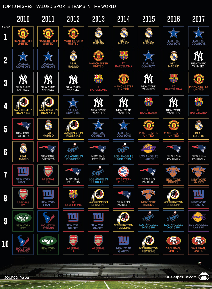 Ranking of the Most Valuable Sports Teams over time
