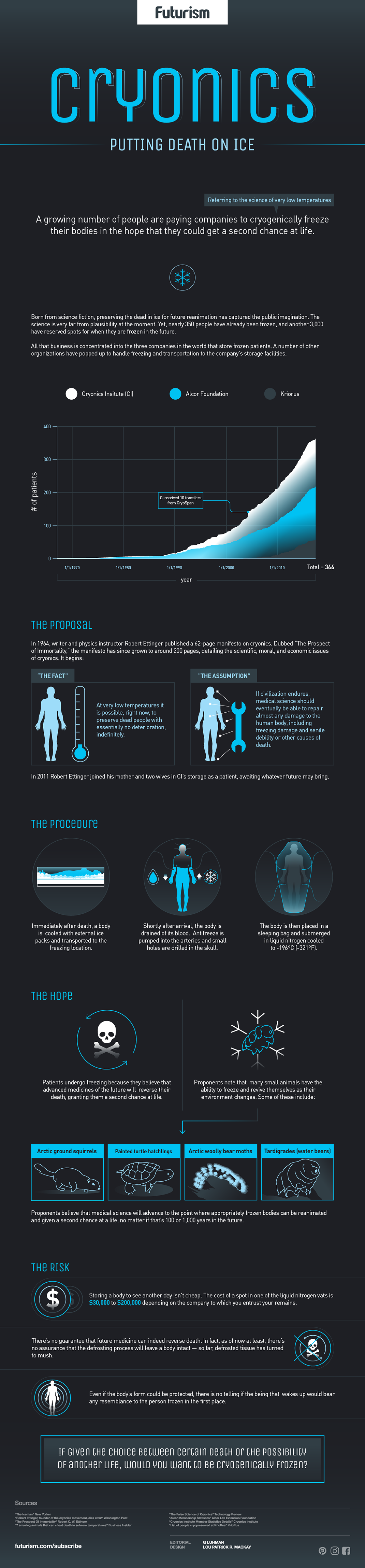 Cryonic Infographic