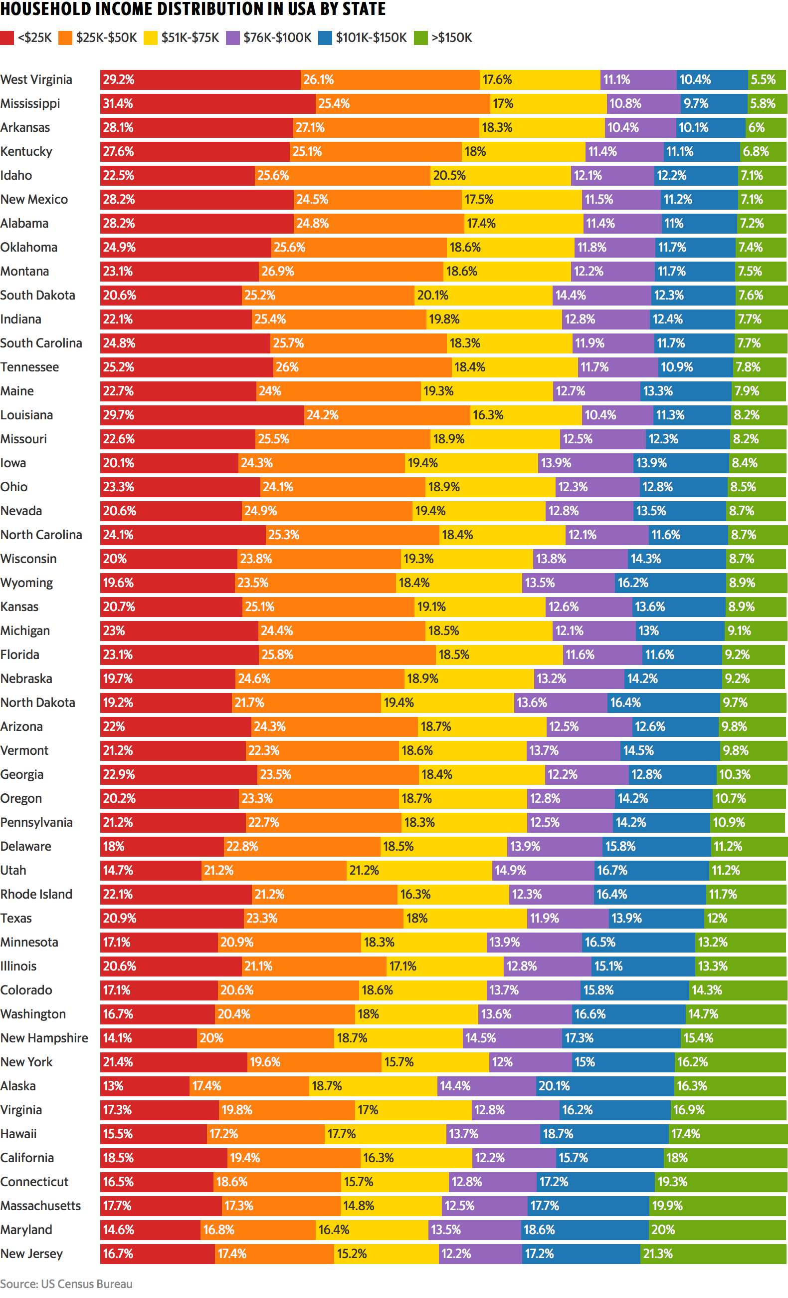 Visualizing Household Income Distribution in the U.S. by State