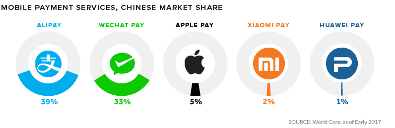 Market share of digital wallets