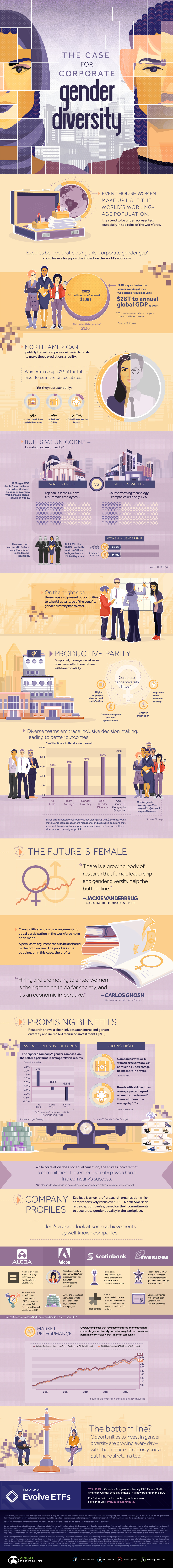 How Gender Diversity Leads to a Bigger Bottom Line