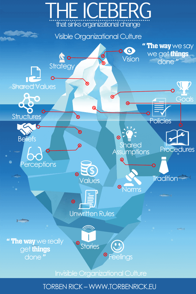 The Iceberg of Organizational Culture Change