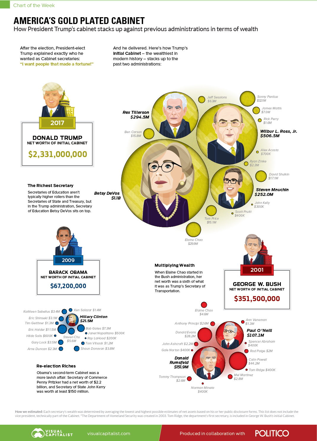 Chart: America's Gold Plated Cabinet
