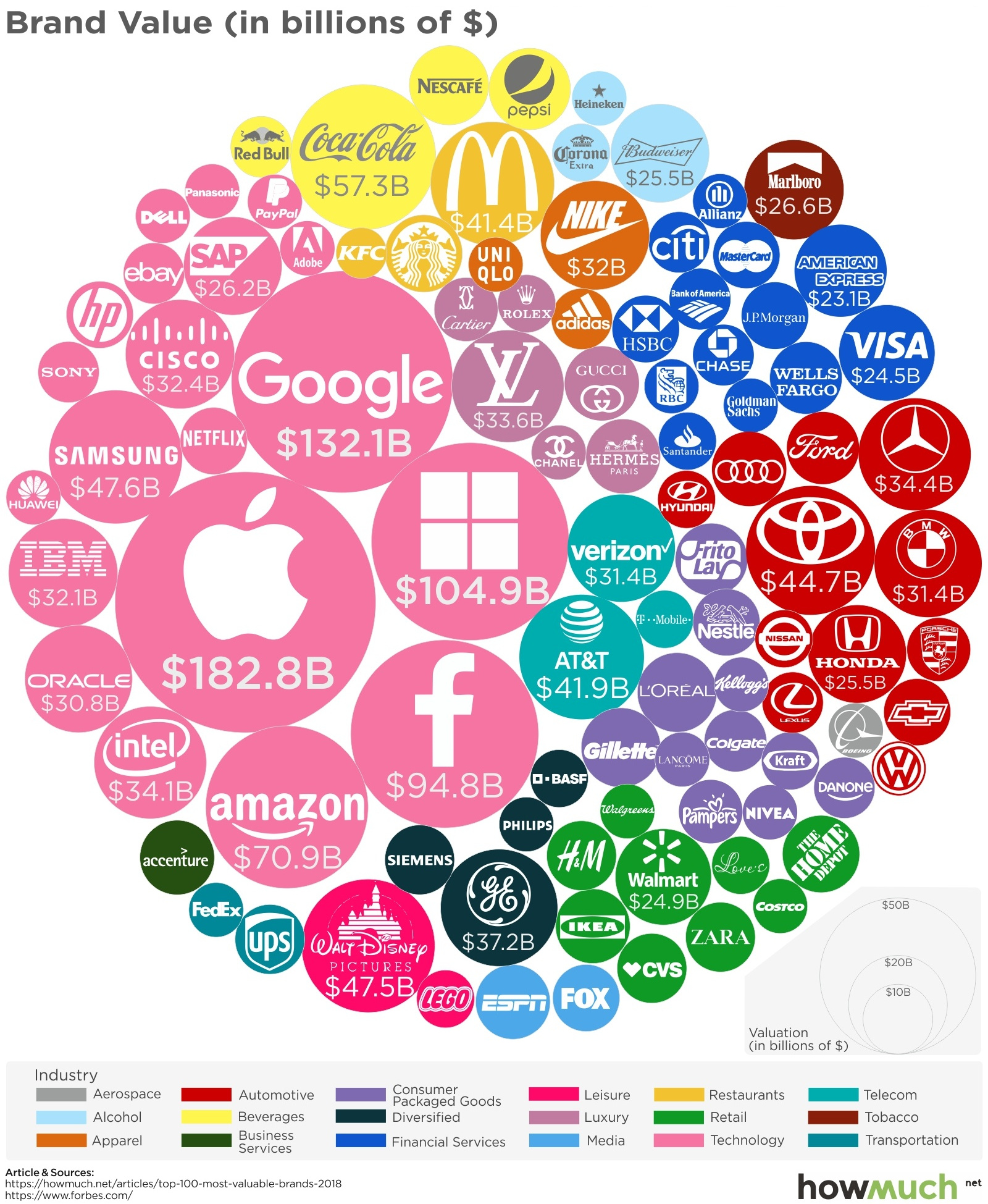 The World's 100 Most Valuable Brands in 2018