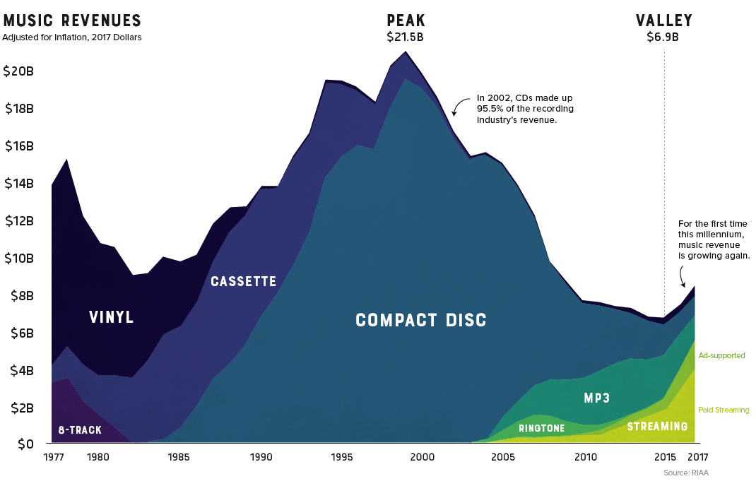 Music revenues for the last few decades adjusted for inflation