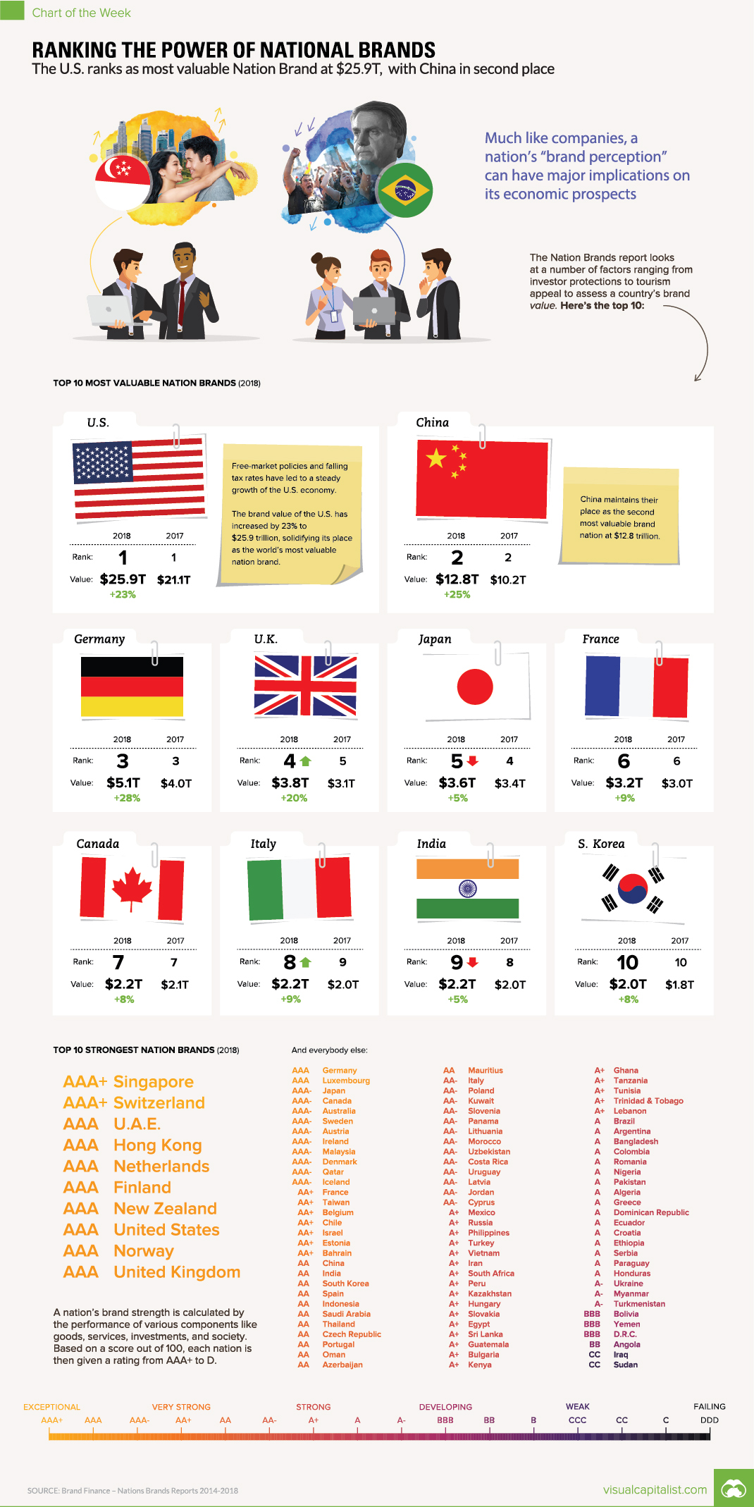 Ranking the World's Most Valuable Nation Brands