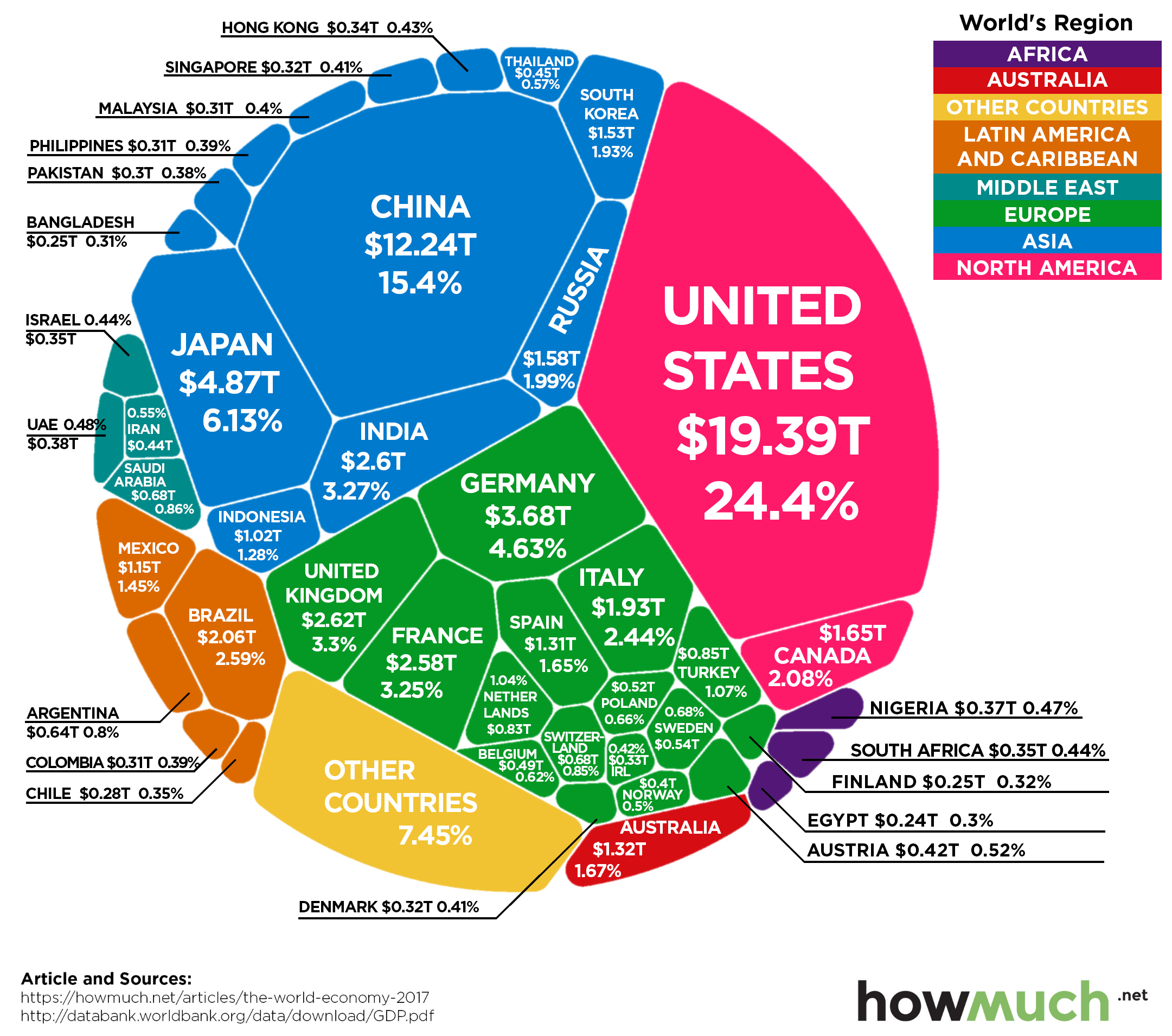 The $80 Trillion World Economy in One Chart