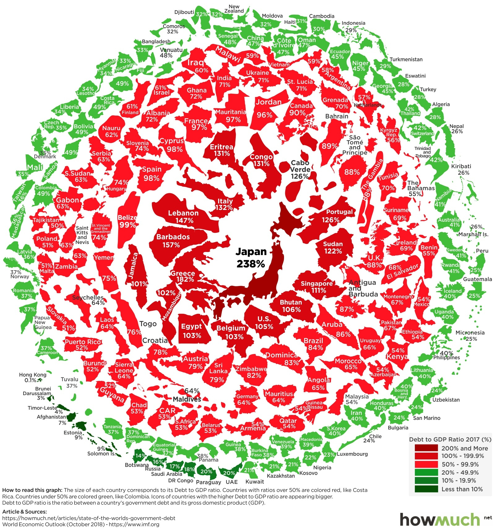 Visualizing the Snowball of Government Debt