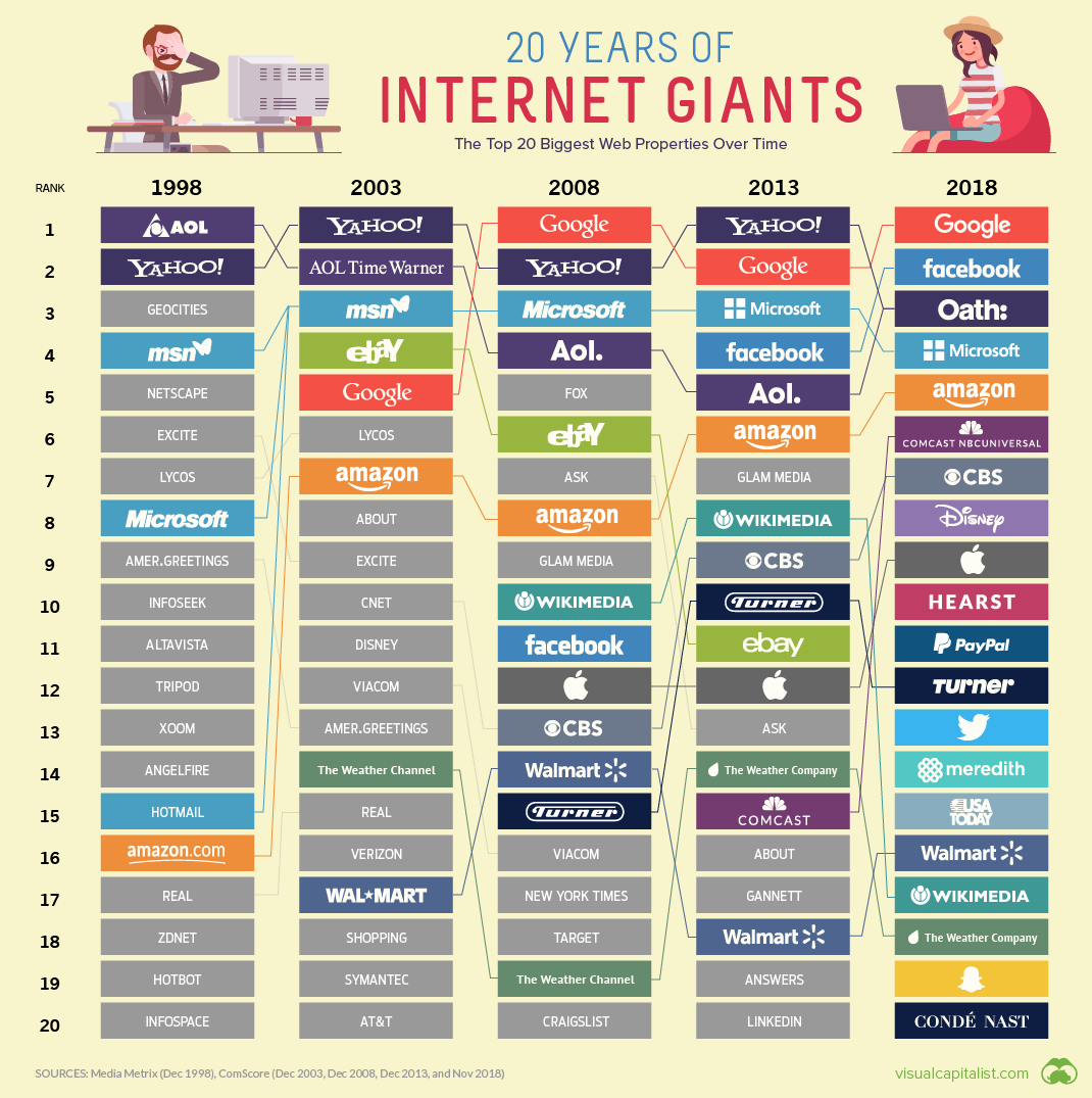 How These 4 Major Companies Are >> The 20 Internet Giants That Rule The Web 1998 Today