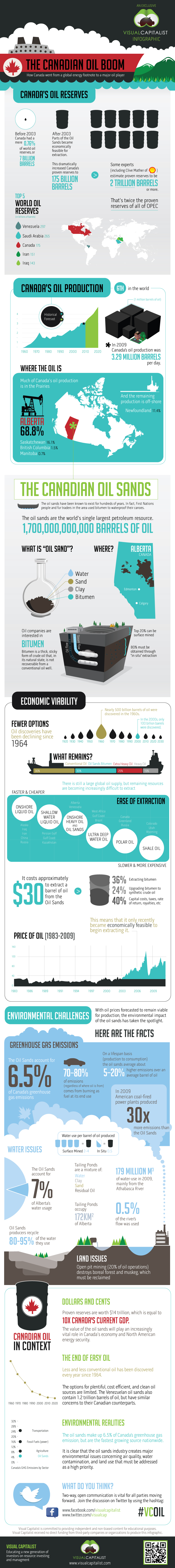 oil-sands-in-canada-infographic