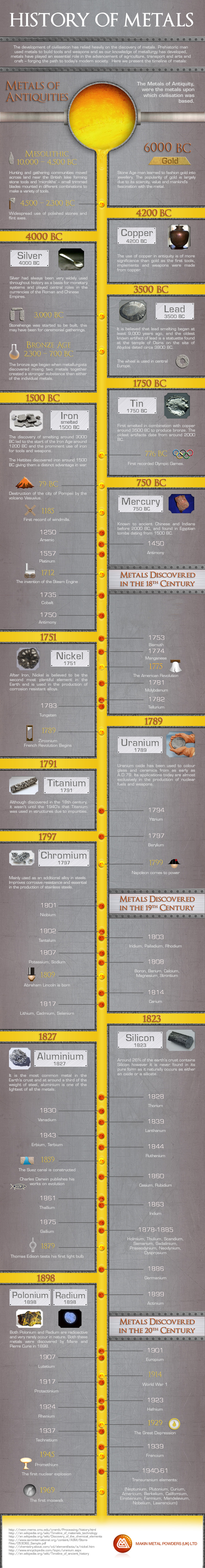 The History of Metals