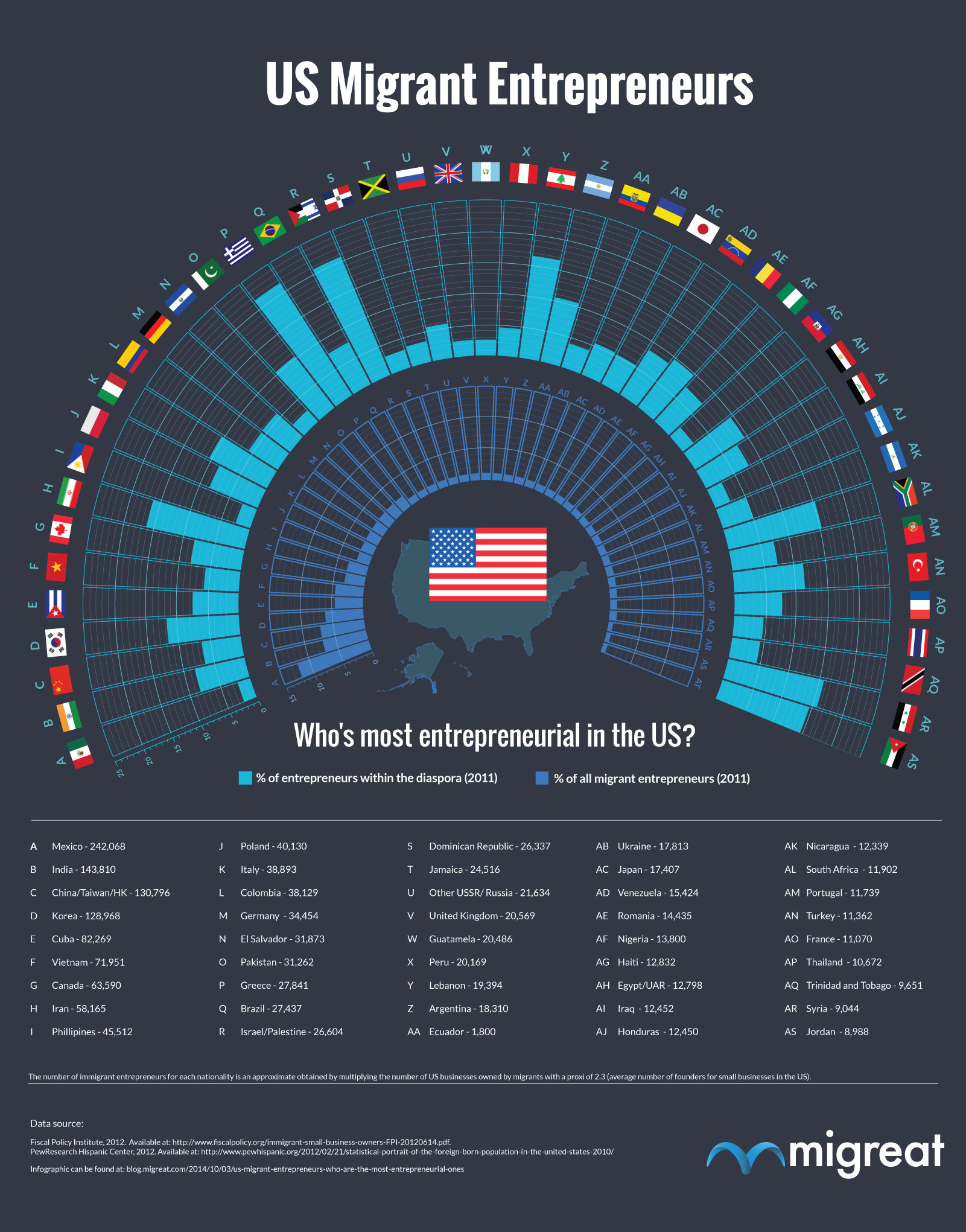 Who is the most entrepreneurial in the US?