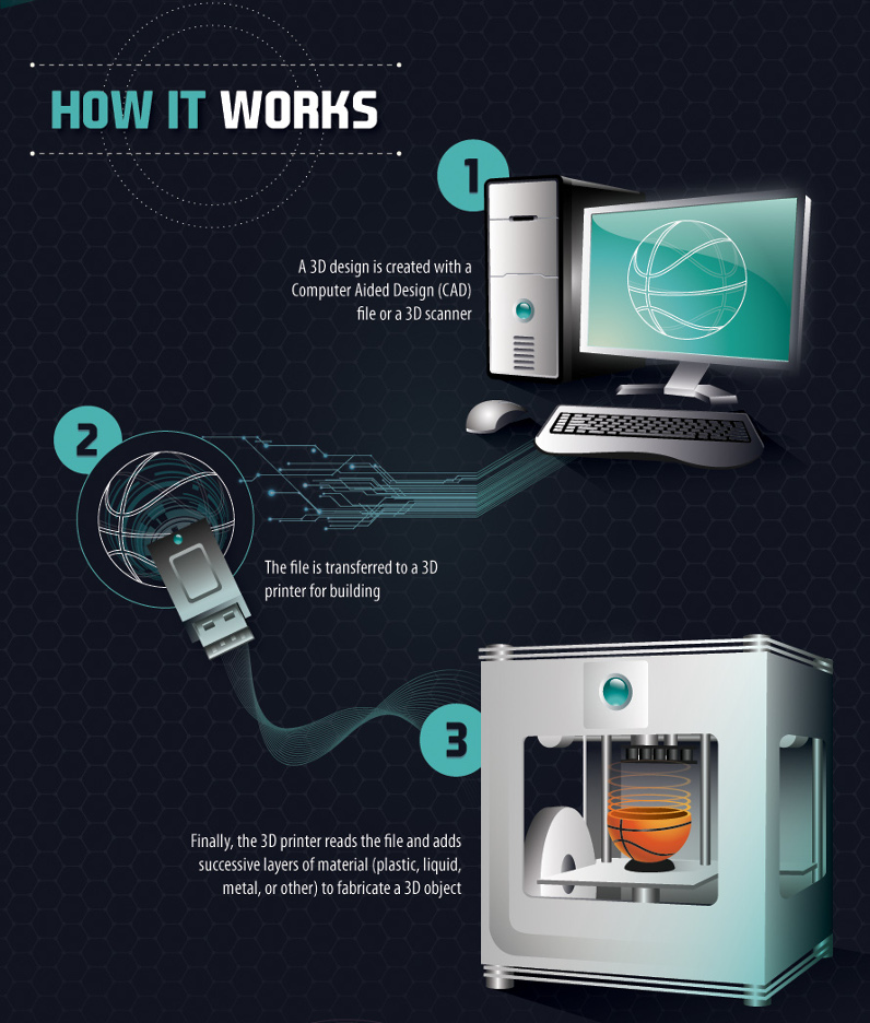 How 3D Printing is Shaping Business