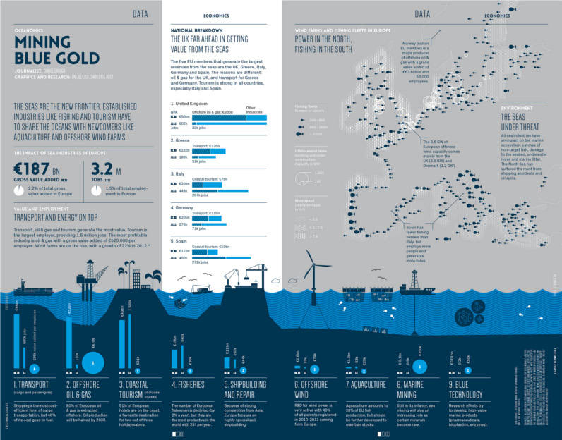 Mining Blue Gold: The Impact of Sea Industries on Europe