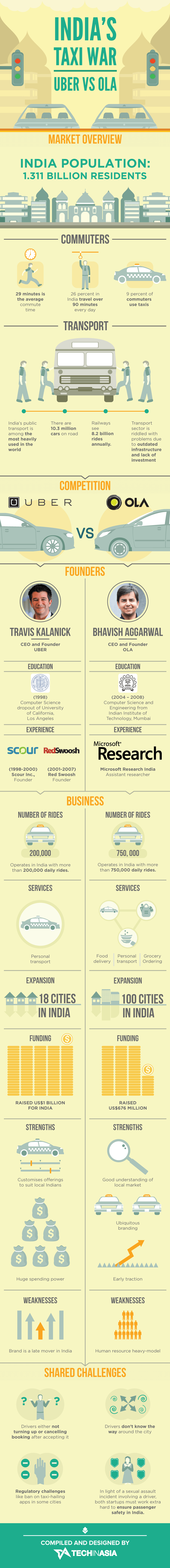 Infographic: India's Taxi War - Uber vs  Ola