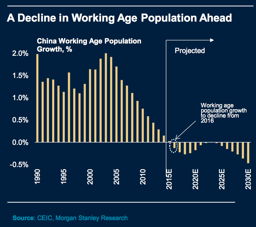 Decine in Chinese Working Age