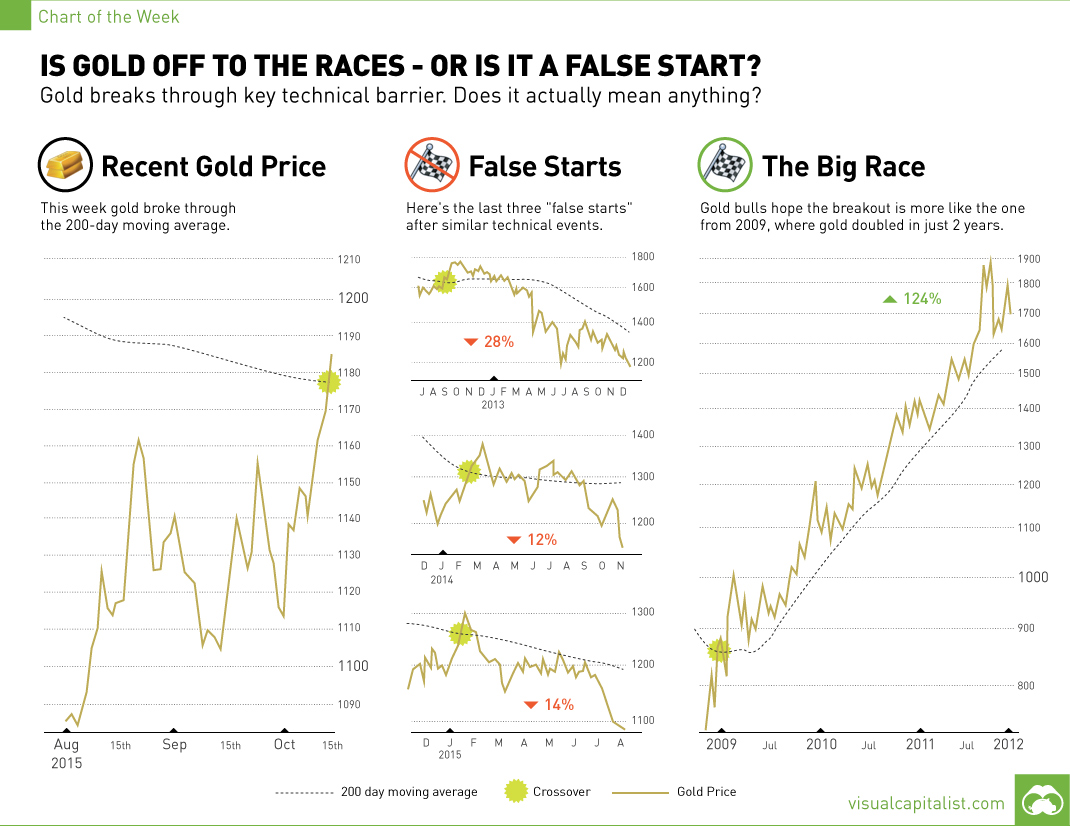 Gold: Off to the Races, or Just Another False Start? [Chart]
