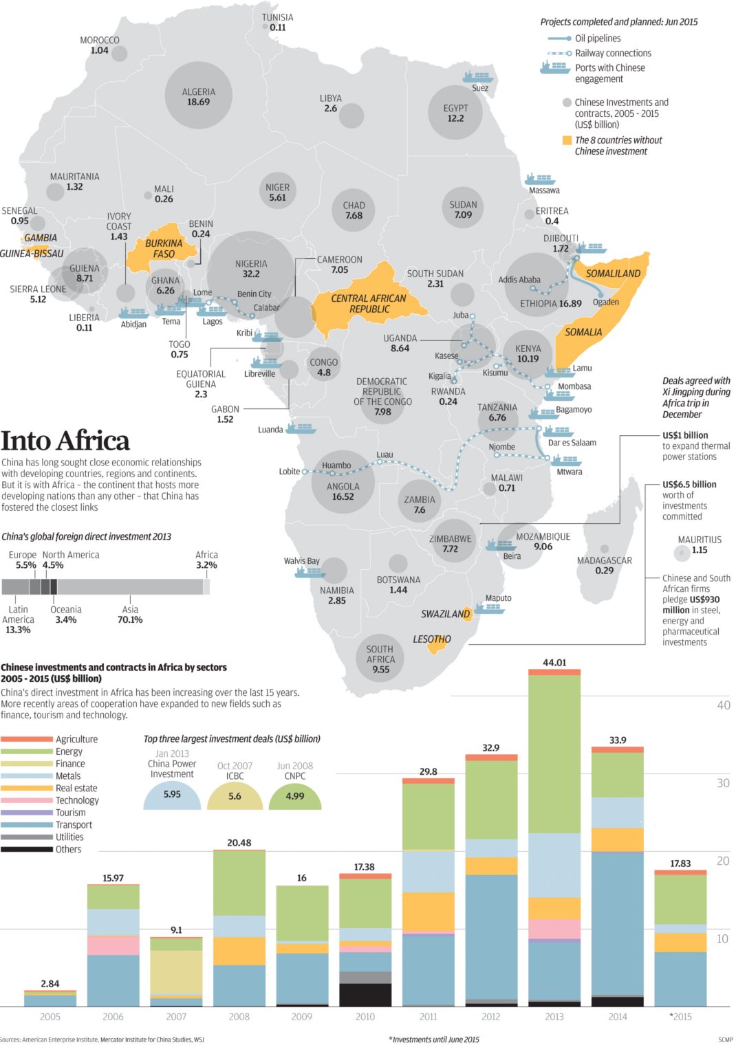 Visualizing Chinese Investment in Africa