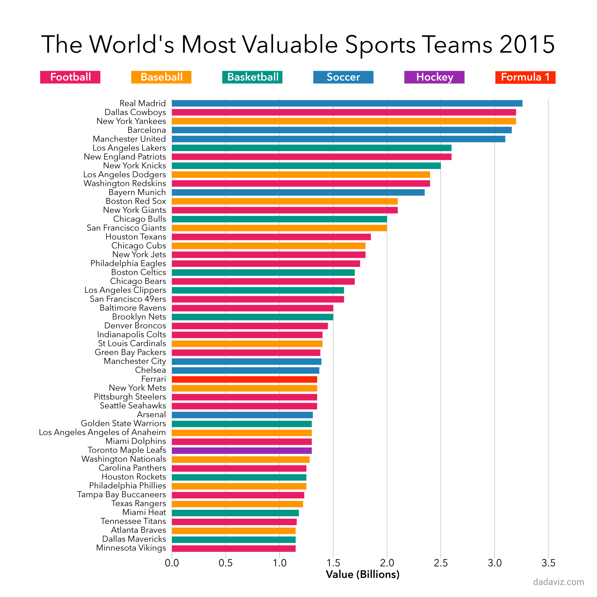 The 50 Most Valuable Sports Teams in the World - Visual