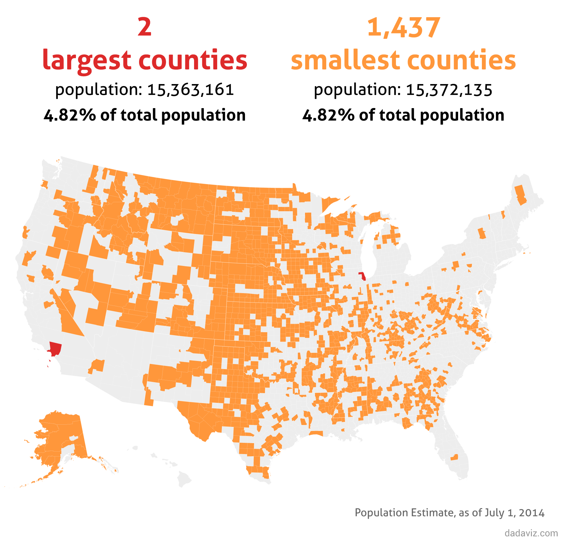 The 144 largest counties account for 50% of total population
