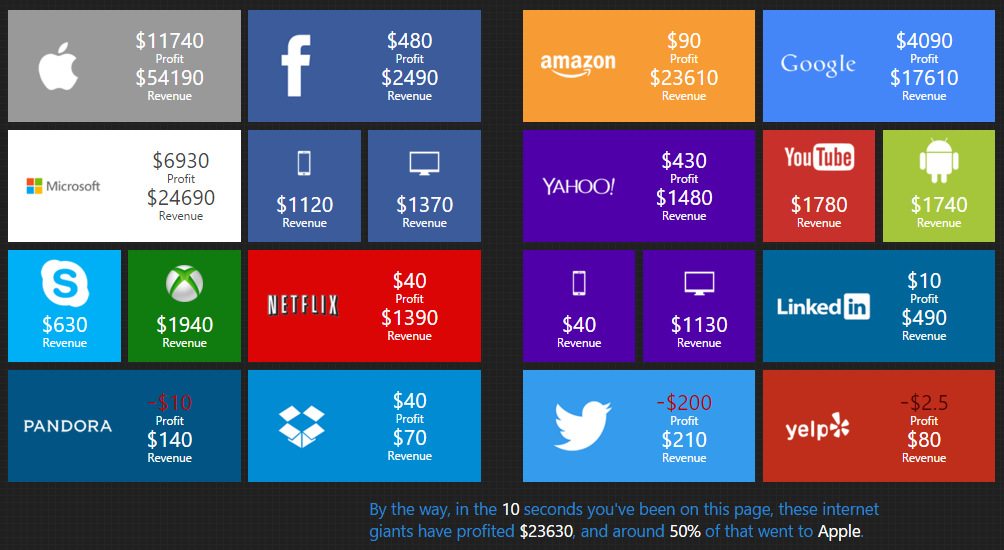 The money made in 10 seconds by Internet giants