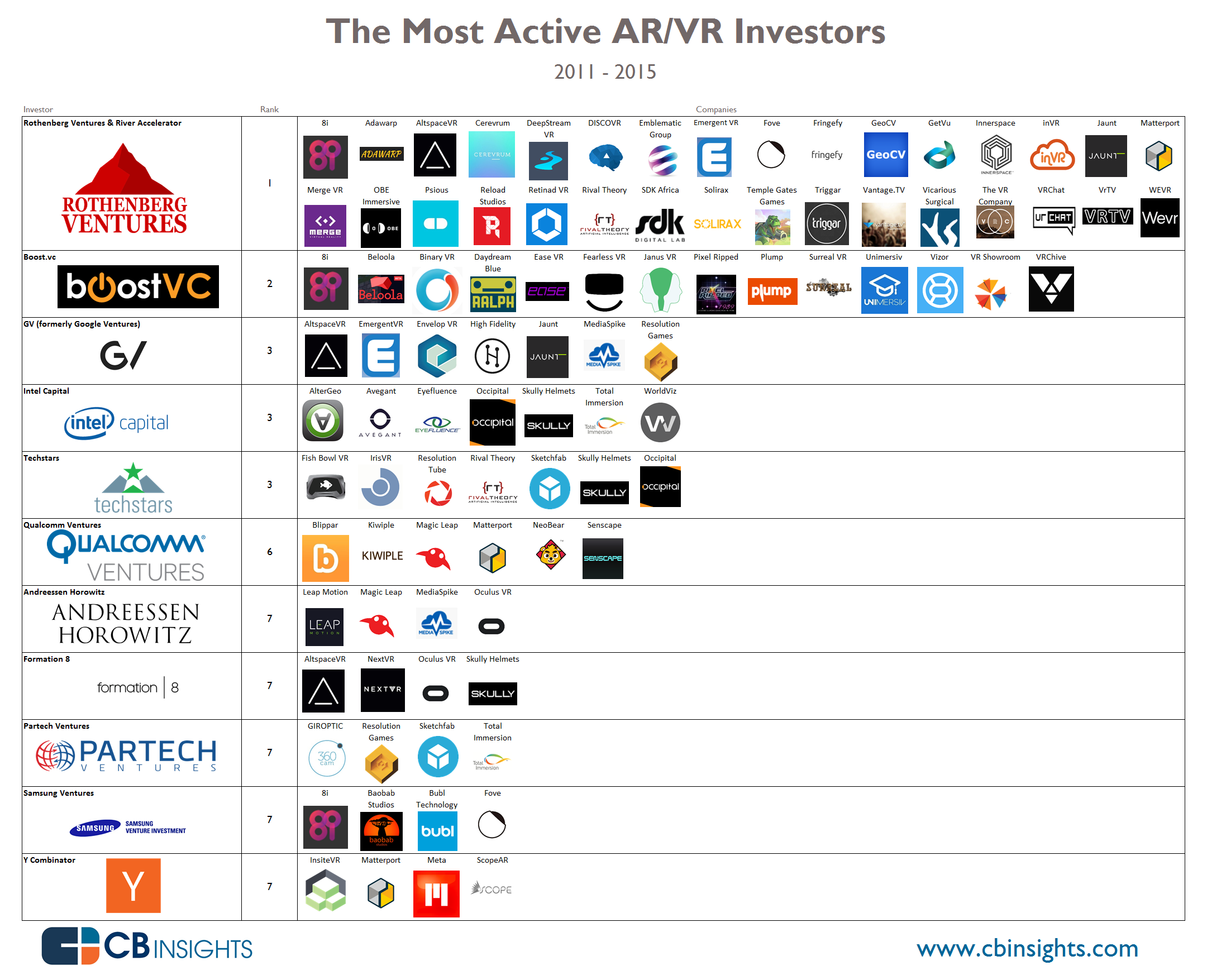 The most active VR and AR Investors 2011-2015