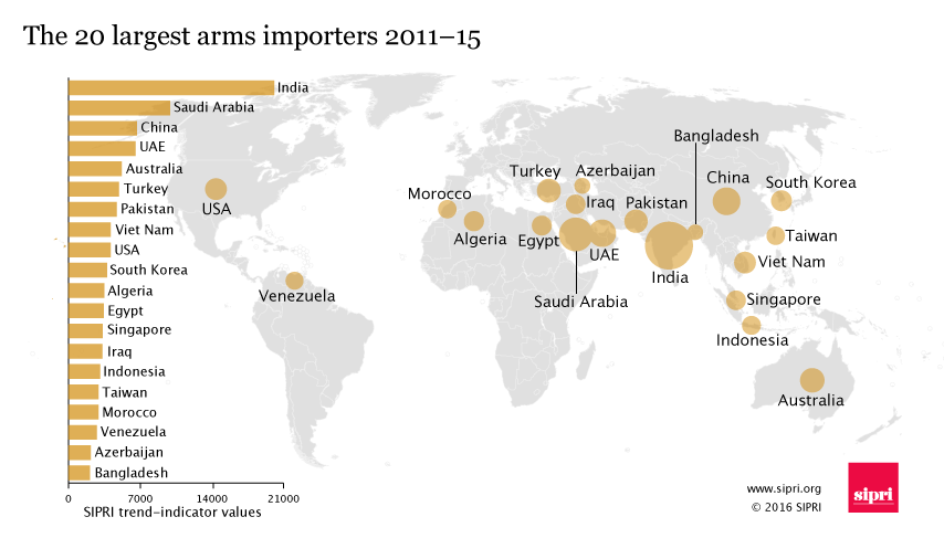 Largest arms importers