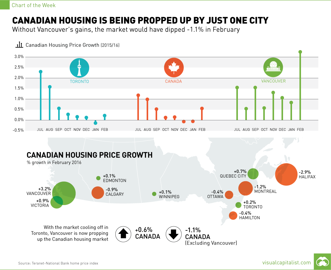 Canadian Housing is Being Propped Up by Just One City [Chart]