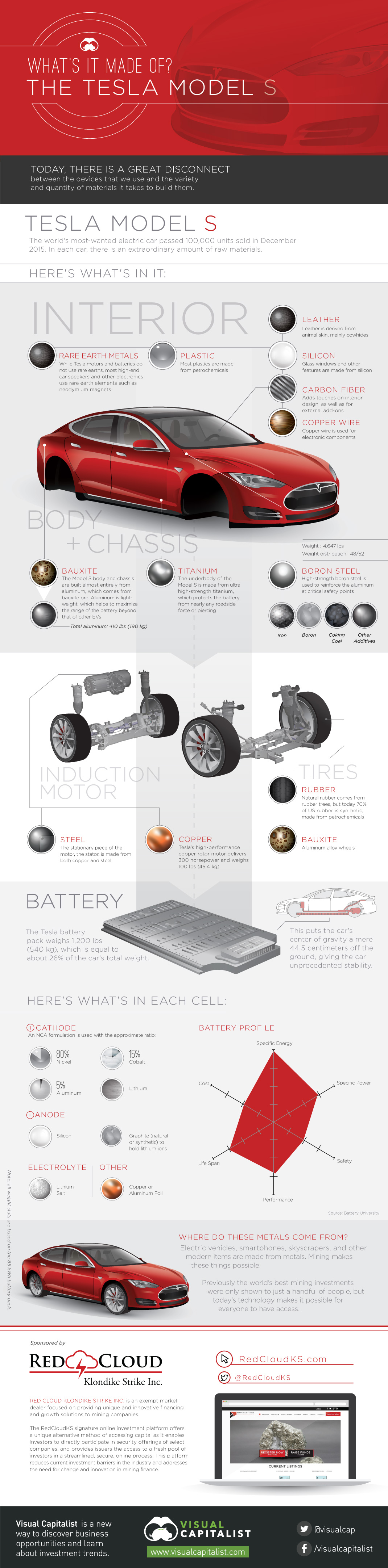Tesla-model-s-what-it-made-from-2