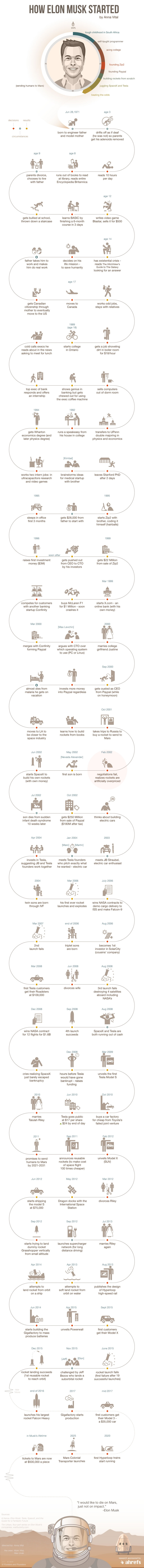 Step By How Elon Musk Built His Empire