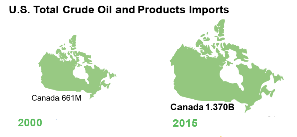 U.S. oil imports from Canada