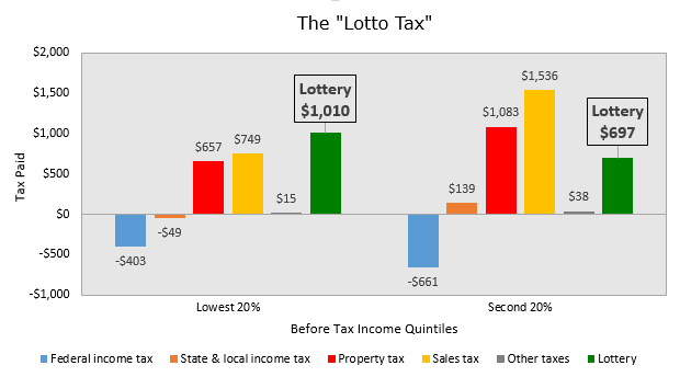 Why the Lottery is a Regressive Tax on the Nation's Poorest