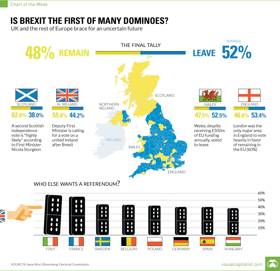 Is Brexit the First of Many Dominoes? [Chart]