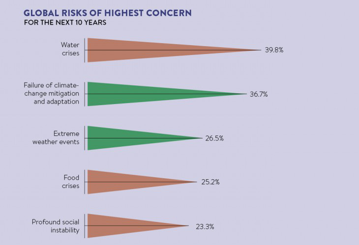Global Risks of Highest Concern in next 10 years